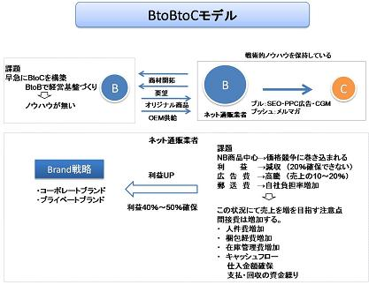 b2b2cb