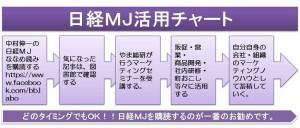 日経MJ活用チャート